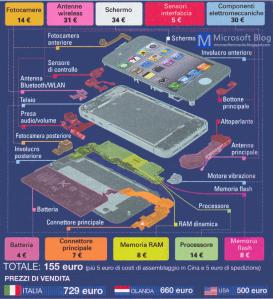 Costo Componenti iPhone 5