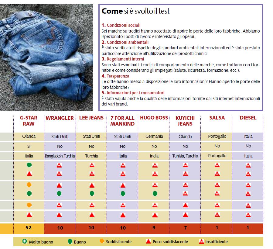 buy popular 20848 b9a59 Un test su 13 marche di jeans | Un mondo di notizie